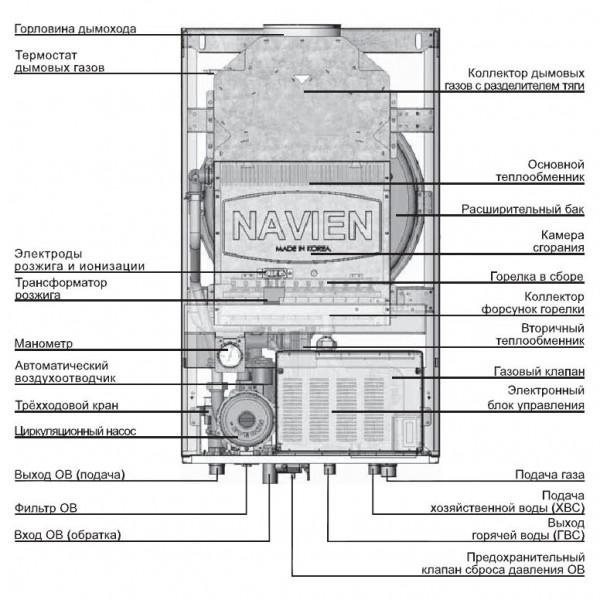Navien Ace-20A Atmo White, Газовый настенный котёл Навиен