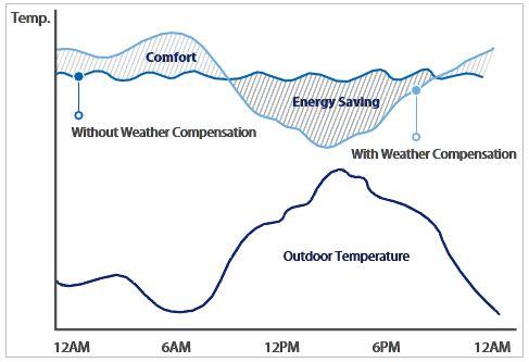 График зависимости температуры внутри помещения от погоды