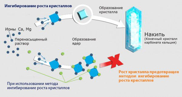 Ингибирование роста кристаллов
