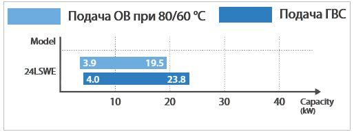 Диапазон модулирование ОВ и ГВС котла Navien NCB-24LSWE