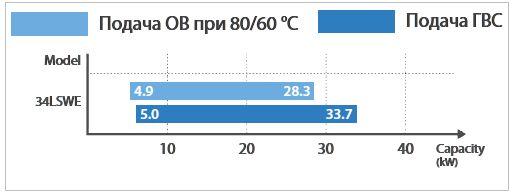 Диапазон модулирование ОВ и ГВС котла Navien NCB-34LSWE