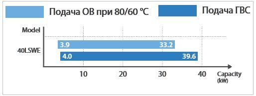 Диапазон модулирование ОВ и ГВС котла Navien NCB-40LSWE