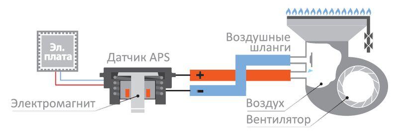 Модулируемая система турбонаддува