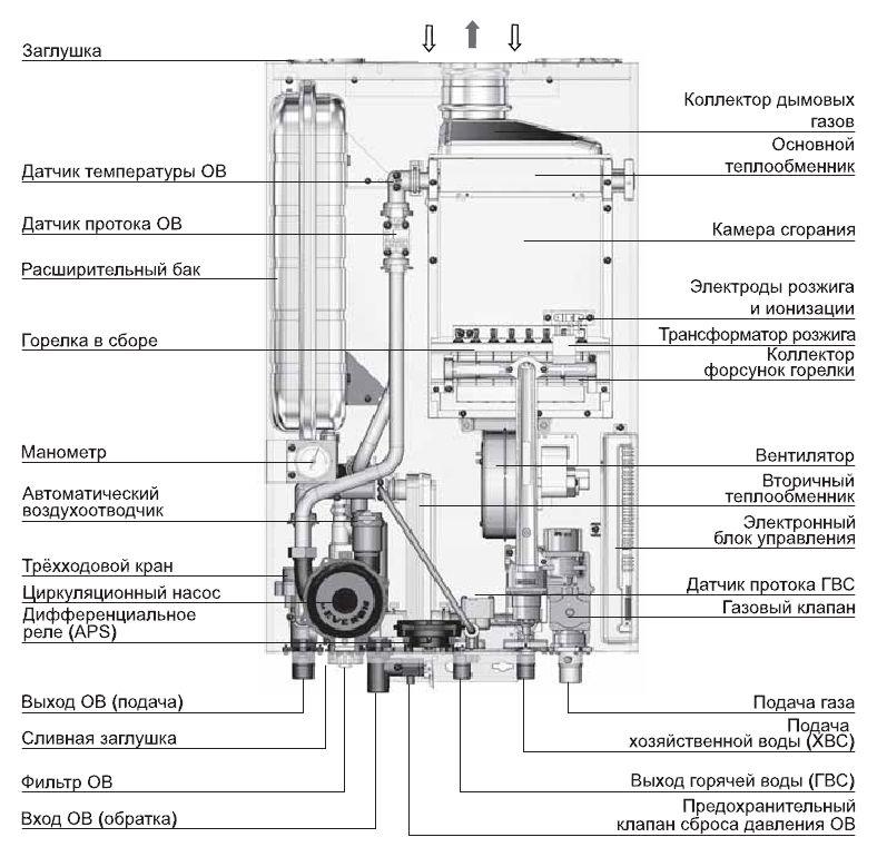 Конструкция котла Navien Deluxe Coaxial 20K
