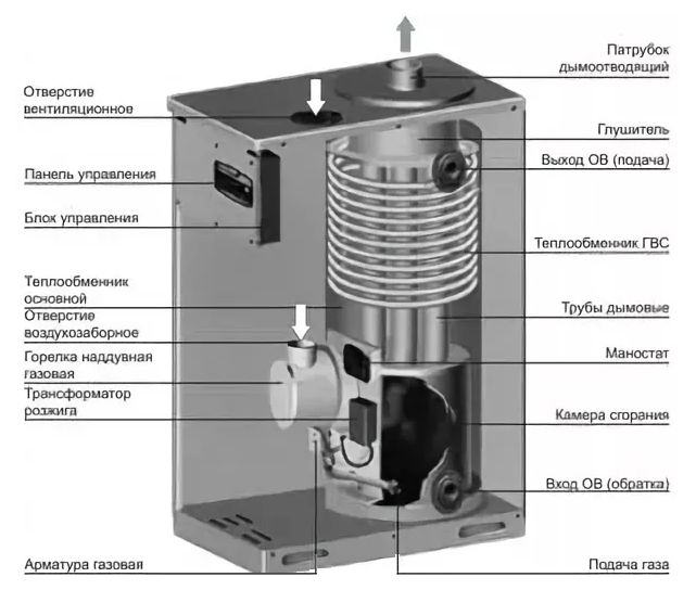 Конструкция котла Navien GST-49K Silver